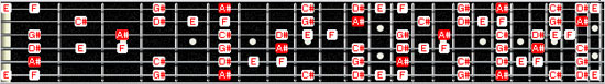A# blues scale