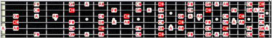 D# blues scale