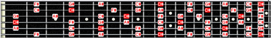 D# minor pentatonic scale