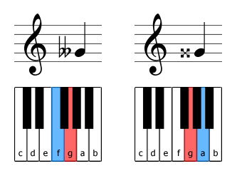 Examples of double accidentals