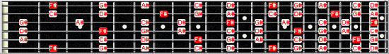 F# major pentatonic scale