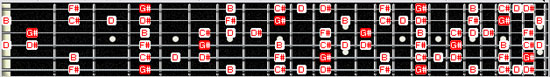 G# blues scale