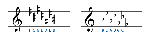 The order of key signatures