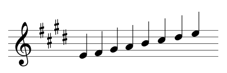 Key signatures - sharps
