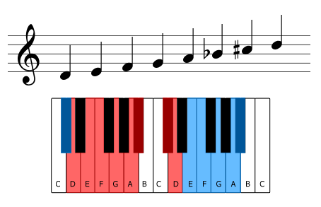 The D harmonic minor scale