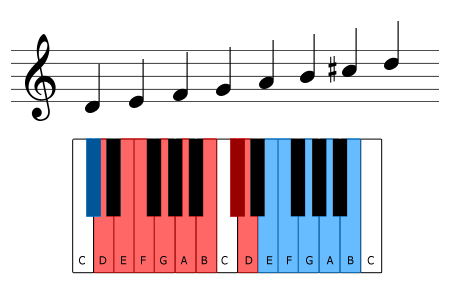 The D melodic minor scale