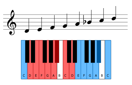The D natural minor scale