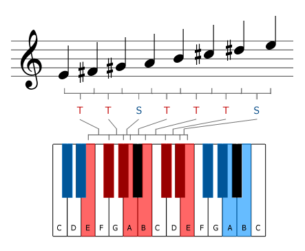 The E major scale